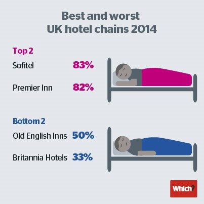 Which Reveals The Best And Worst Uk Hotel Chains Hospitality