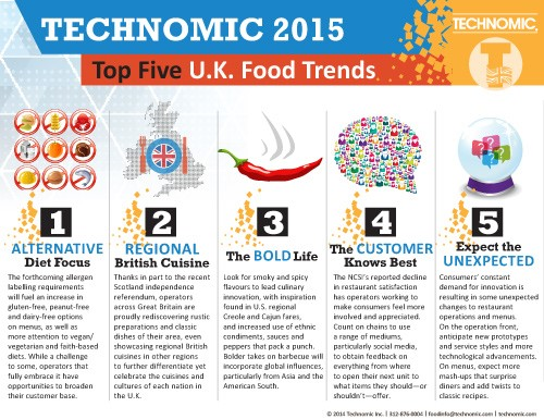UK Food and Restaurant Trends for 2015