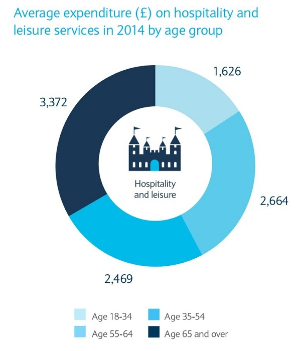 Catering to the over 65s: £16 bn opportunity for UK Hospitality and Leisure