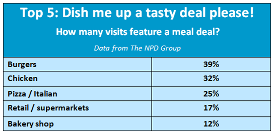 Britons love the taste of a great fast-food meal deal