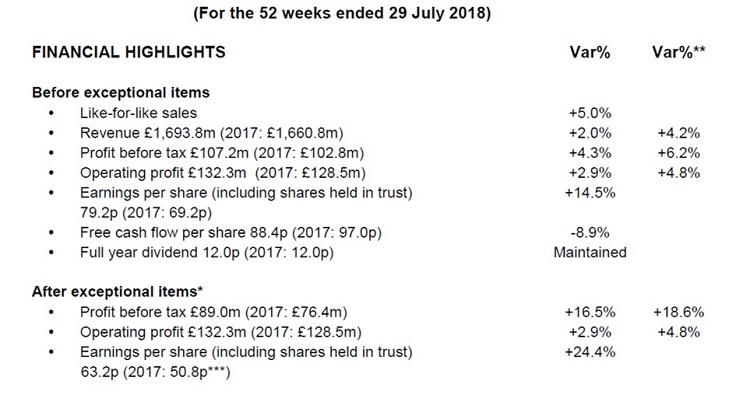 JD Wetherspoon plc preliminary results - Hospitality