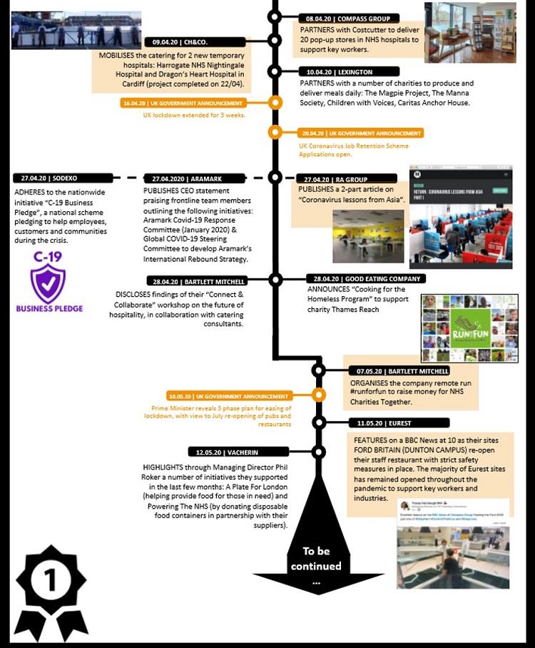 Covid-19 Foodservice combat milestones