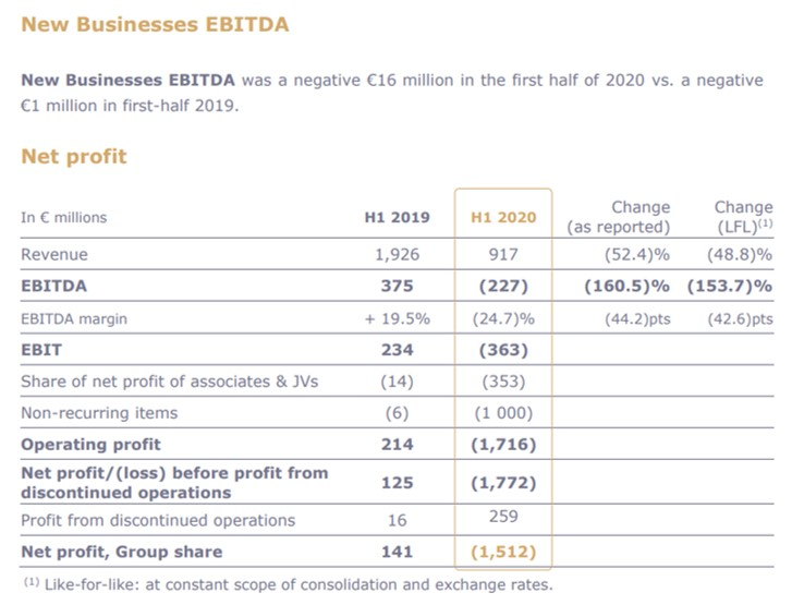 """Accor reports """"violent and unprecedented"""" impact on first half 2020 finances"""
