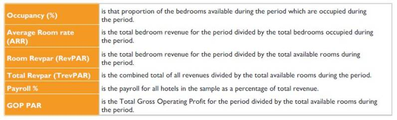 Hotstats Key to UK Chain Hotels Market Review - December 2010