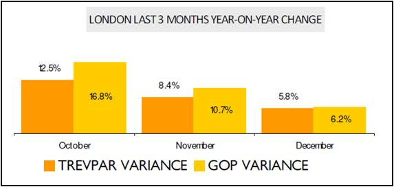 Hotels LAST 3 MONTHS YEAR-ON-YEAR CHANGE LONDON