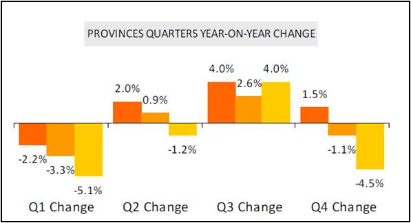 Hotels PROVINCES QUARTERS YEAR-ON-YEAR CHANGE