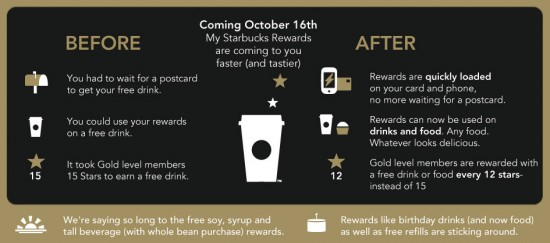 starbucks rewards changes starbucks rewards changes in the usa developments in the 30332