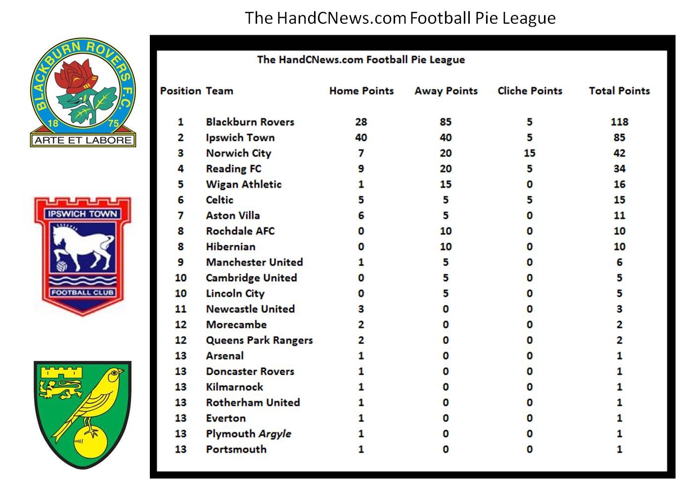 Football pie league latest league table for Football league tables