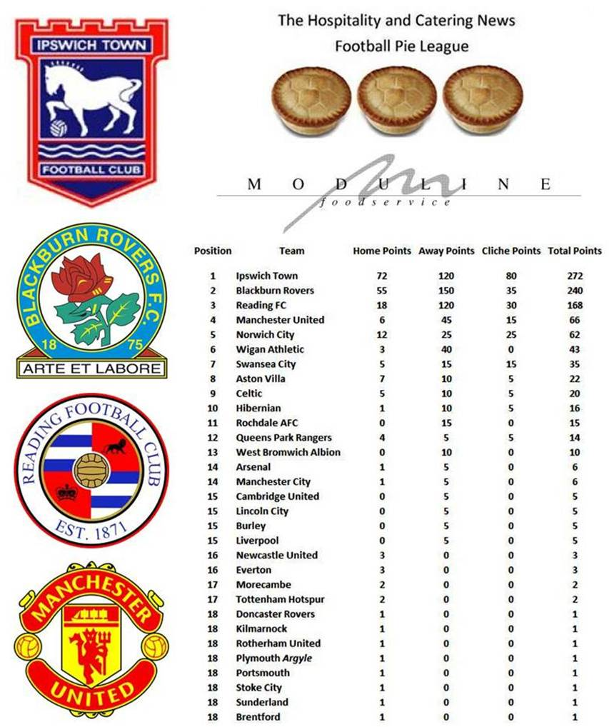 Football Pie League in association with Moduline Top of the Table Clubs