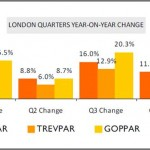 London Chain Hotels Market Review - December 2010